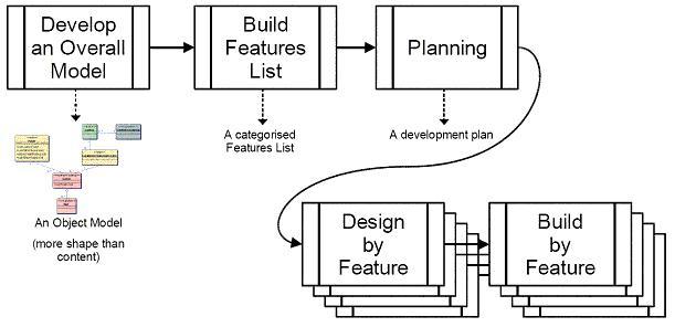 high level process diagram