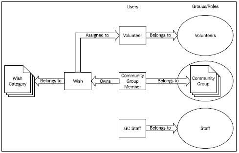Attractive In This Diagram, We Can See That The Wish Is Central To The Model. A Wish  Is Provided By The Community Group And Then Is Assigned To A Volunteer Who  Is A ...